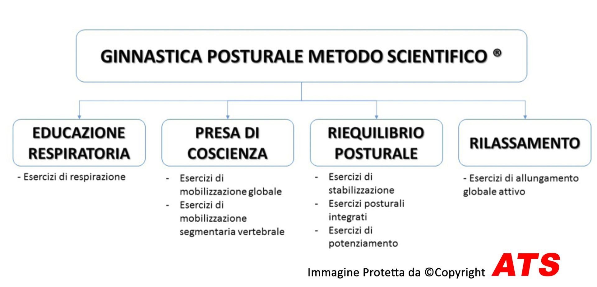 Ginnastica-Posturale.Metodo